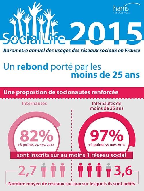 Etat des réseaux sociaux 2015