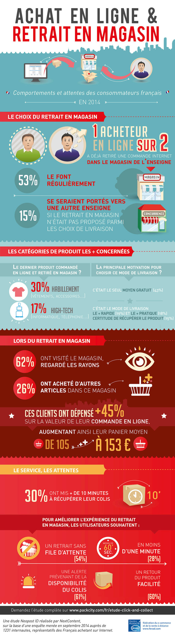 Infographie Click & Collect