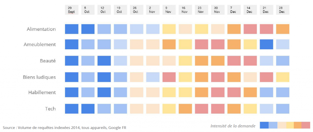 Les recherches sur Google s'intensifient avant Noël
