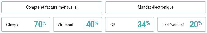 Modes de paiement en e-commerce BtoB