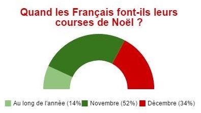 Infographie-Noel-et-e-commerce_période achat