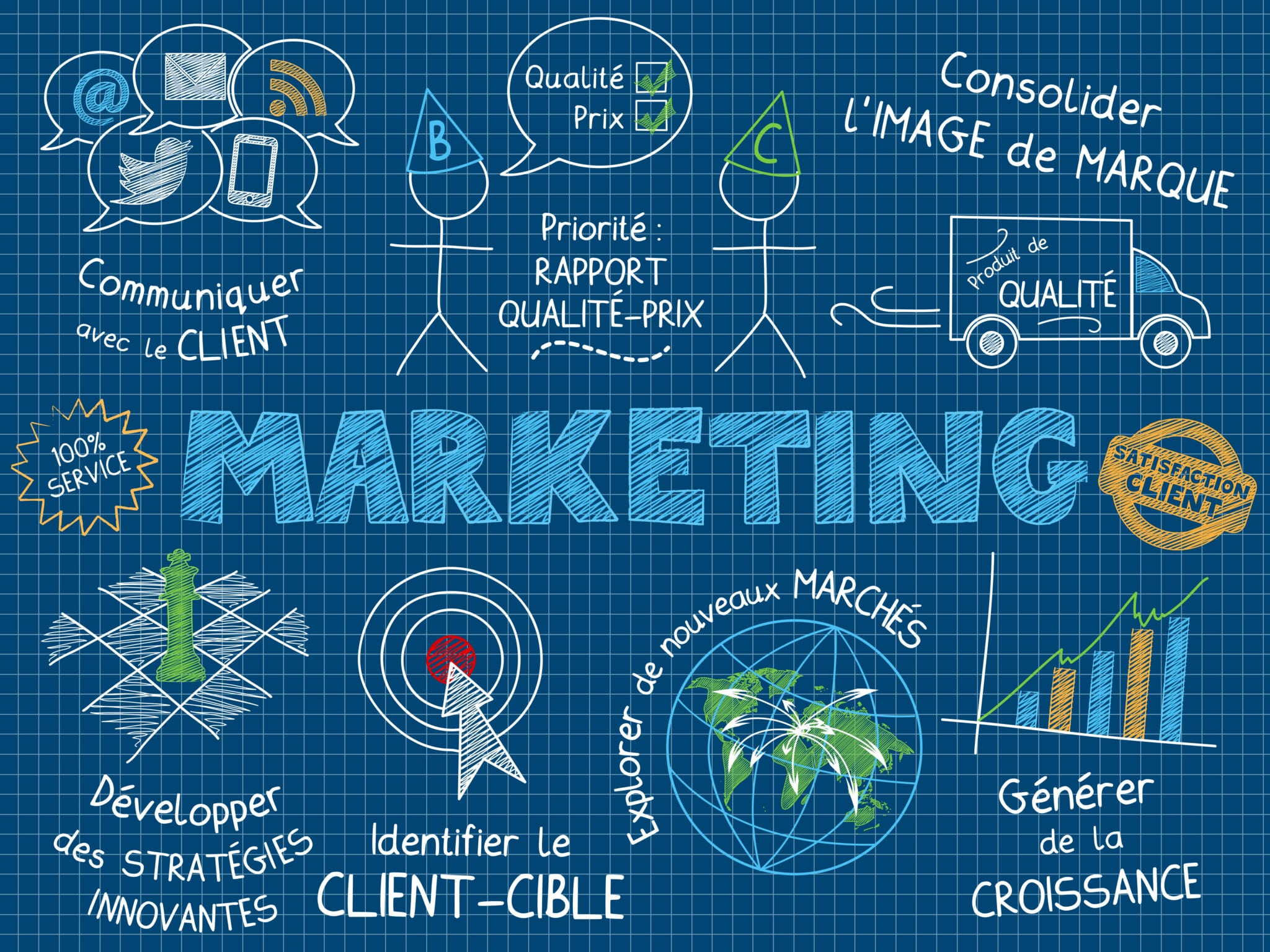 qu'est-ce que le marketing ?