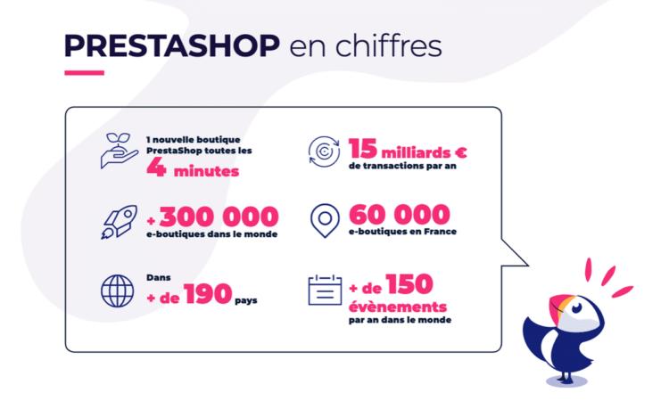 La solution e-commerce prestashop en chiffres