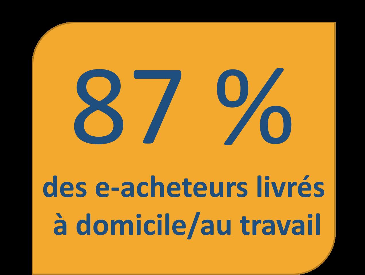 87% des e-acheteurs livraison domicile travail-fevad 2021
